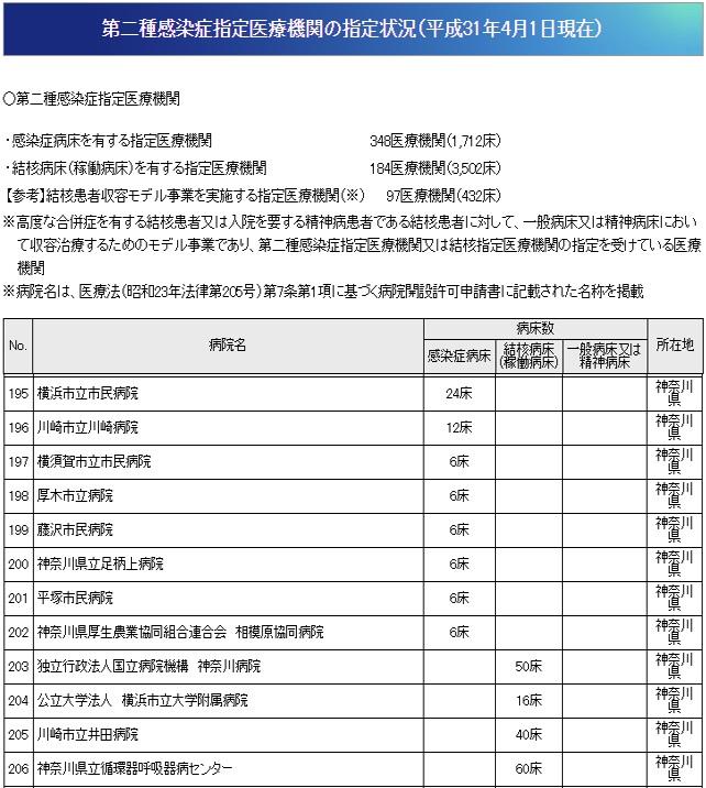 神奈川県の第二種感染症指定医療機関