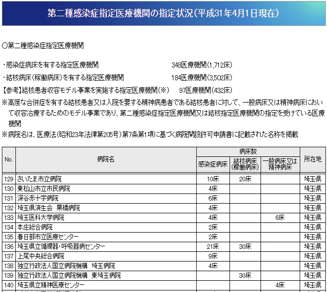 埼玉県の第二種感染症指定医療機関